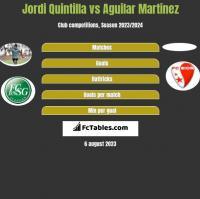 Jordi Quintilla vs Aguilar Martinez h2h player stats