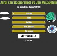 Jordi van Stappershoef vs Jon McLaughlin h2h player stats
