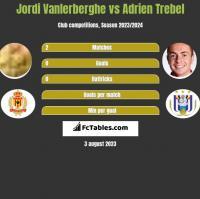 Jordi Vanlerberghe vs Adrien Trebel h2h player stats