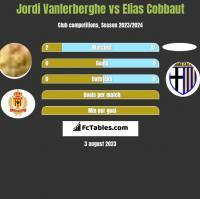 Jordi Vanlerberghe vs Elias Cobbaut h2h player stats