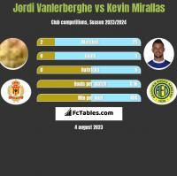 Jordi Vanlerberghe vs Kevin Mirallas h2h player stats