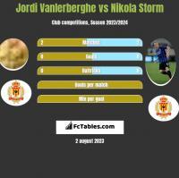 Jordi Vanlerberghe vs Nikola Storm h2h player stats
