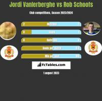 Jordi Vanlerberghe vs Rob Schoofs h2h player stats