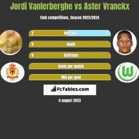 Jordi Vanlerberghe vs Aster Vranckx h2h player stats