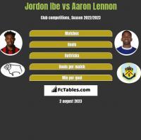 Jordon Ibe vs Aaron Lennon h2h player stats