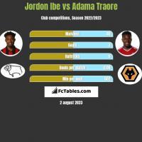 Jordon Ibe vs Adama Traore h2h player stats