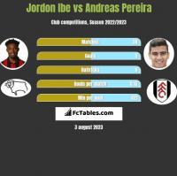 Jordon Ibe vs Andreas Pereira h2h player stats