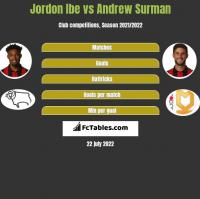 Jordon Ibe vs Andrew Surman h2h player stats