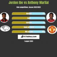 Jordon Ibe vs Anthony Martial h2h player stats