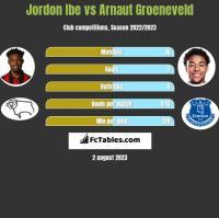 Jordon Ibe vs Arnaut Groeneveld h2h player stats
