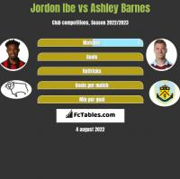 Jordon Ibe vs Ashley Barnes h2h player stats