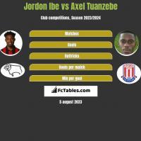 Jordon Ibe vs Axel Tuanzebe h2h player stats