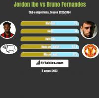 Jordon Ibe vs Bruno Fernandes h2h player stats