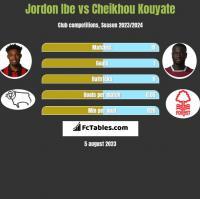 Jordon Ibe vs Cheikhou Kouyate h2h player stats
