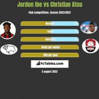 Jordon Ibe vs Christian Atsu h2h player stats