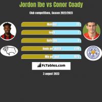 Jordon Ibe vs Conor Coady h2h player stats