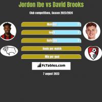 Jordon Ibe vs David Brooks h2h player stats