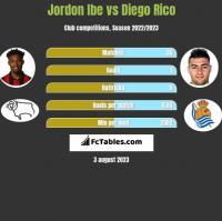 Jordon Ibe vs Diego Rico h2h player stats
