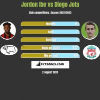 Jordon Ibe vs Diogo Jota h2h player stats