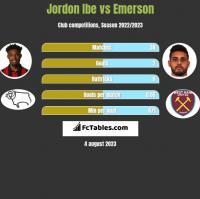 Jordon Ibe vs Emerson h2h player stats