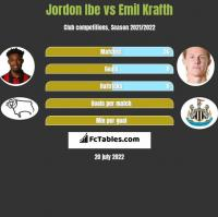 Jordon Ibe vs Emil Krafth h2h player stats