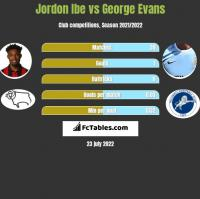 Jordon Ibe vs George Evans h2h player stats