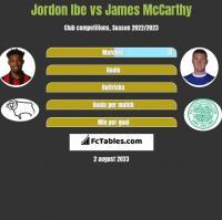 Jordon Ibe vs James McCarthy h2h player stats
