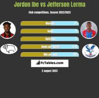 Jordon Ibe vs Jefferson Lerma h2h player stats