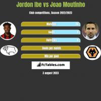 Jordon Ibe vs Joao Moutinho h2h player stats