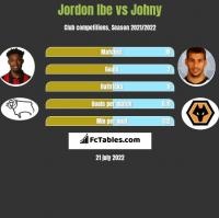 Jordon Ibe vs Johny h2h player stats