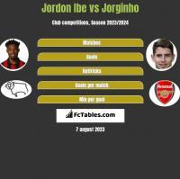Jordon Ibe vs Jorginho h2h player stats