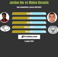 Jordon Ibe vs Mateo Kovacic h2h player stats