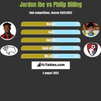 Jordon Ibe vs Philip Billing h2h player stats