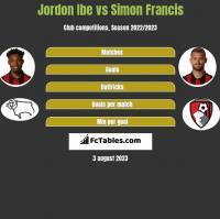 Jordon Ibe vs Simon Francis h2h player stats