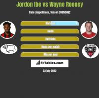 Jordon Ibe vs Wayne Rooney h2h player stats