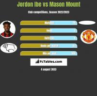 Jordon Ibe vs Mason Mount h2h player stats