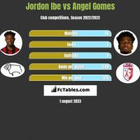 Jordon Ibe vs Angel Gomes h2h player stats