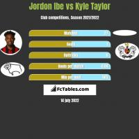 Jordon Ibe vs Kyle Taylor h2h player stats