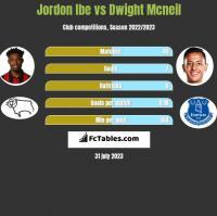 Jordon Ibe vs Dwight Mcneil h2h player stats