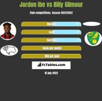Jordon Ibe vs Billy Gilmour h2h player stats