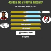 Jordon Ibe vs Gavin Kilkenny h2h player stats