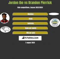 Jordon Ibe vs Brandon Pierrick h2h player stats