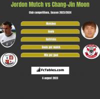 Jordon Mutch vs Chang-Jin Moon h2h player stats