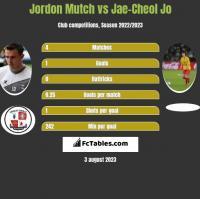Jordon Mutch vs Jae-Cheol Jo h2h player stats