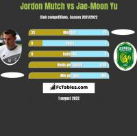 Jordon Mutch vs Jae-Moon Yu h2h player stats