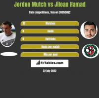 Jordon Mutch vs Jiloan Hamad h2h player stats