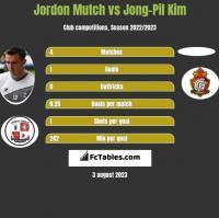 Jordon Mutch vs Jong-Pil Kim h2h player stats