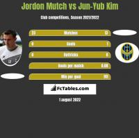 Jordon Mutch vs Jun-Yub Kim h2h player stats