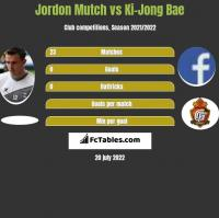Jordon Mutch vs Ki-Jong Bae h2h player stats