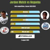 Jordon Mutch vs Negueba h2h player stats